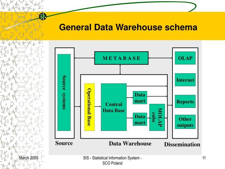 General Data Warehouse schema