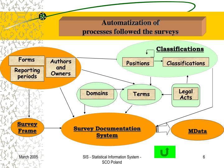 Automatization of