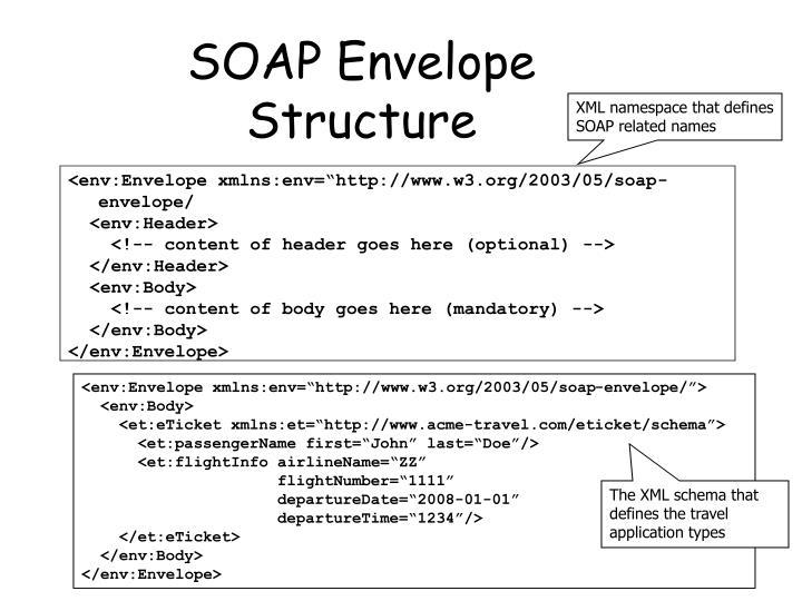 SOAP Envelope Structure