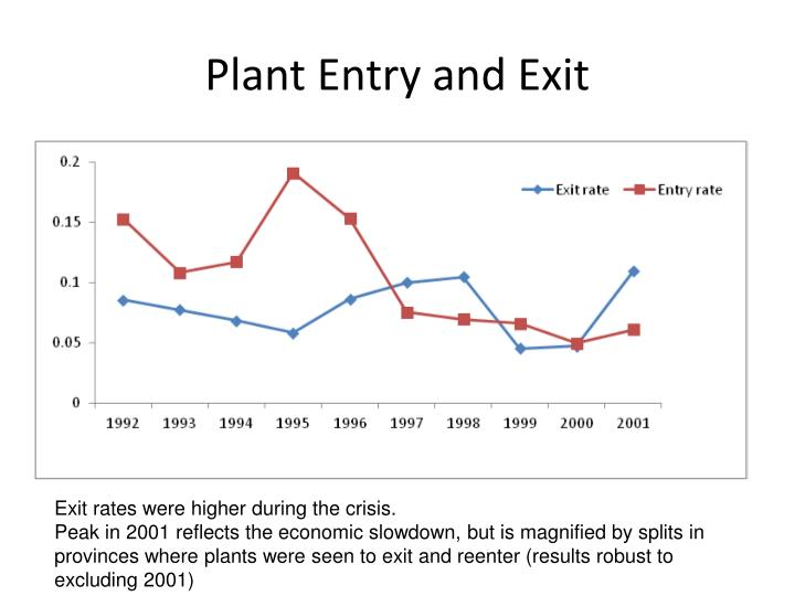 Plant Entry and Exit