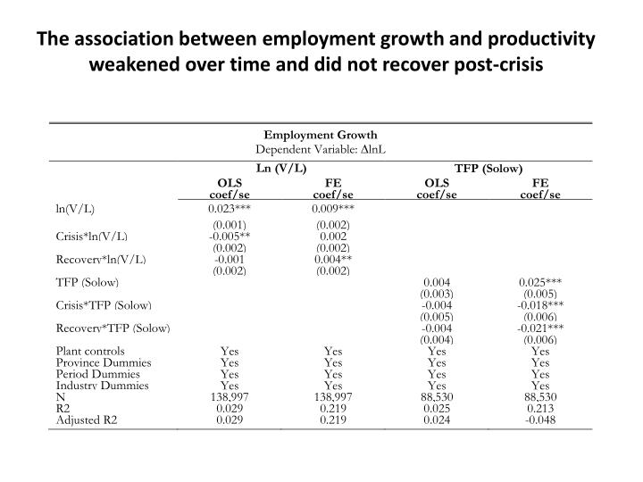 The association between employment growth and productivity weakened over time and did not recover post-crisis