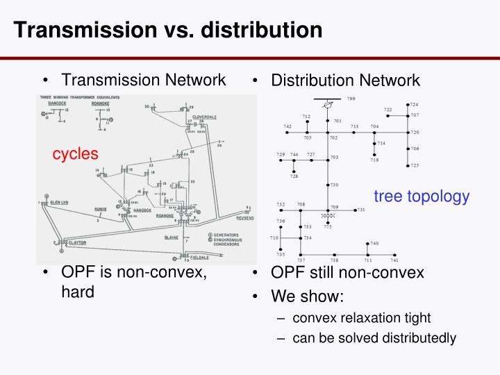 Transmission vs.