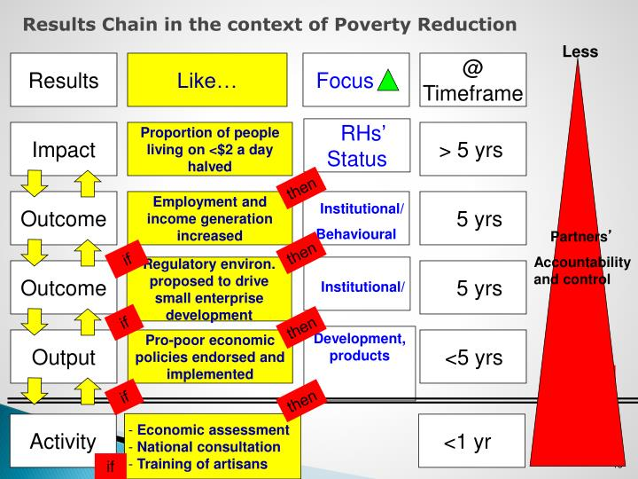 Results Chain in the context of Poverty Reduction