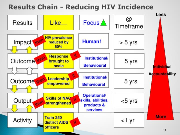 Results Chain - Reducing HIV Incidence