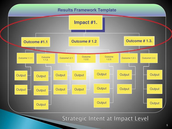 Strategic Intent at Impact Level