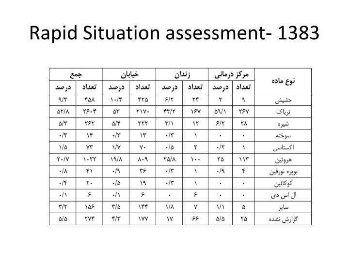 Rapid Situation assessment- 1383