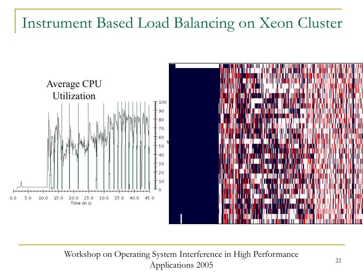 Instrument Based Load Balancing on Xeon Cluster