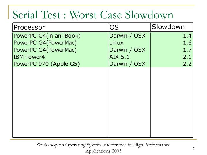 Serial Test : Worst Case Slowdown