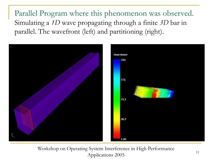 Parallel Program where this phenomenon was observed.