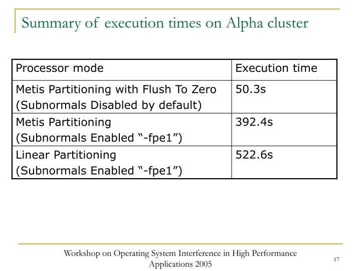 Summary of execution times on Alpha cluster