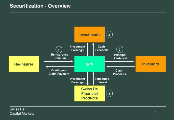 Securitization overview