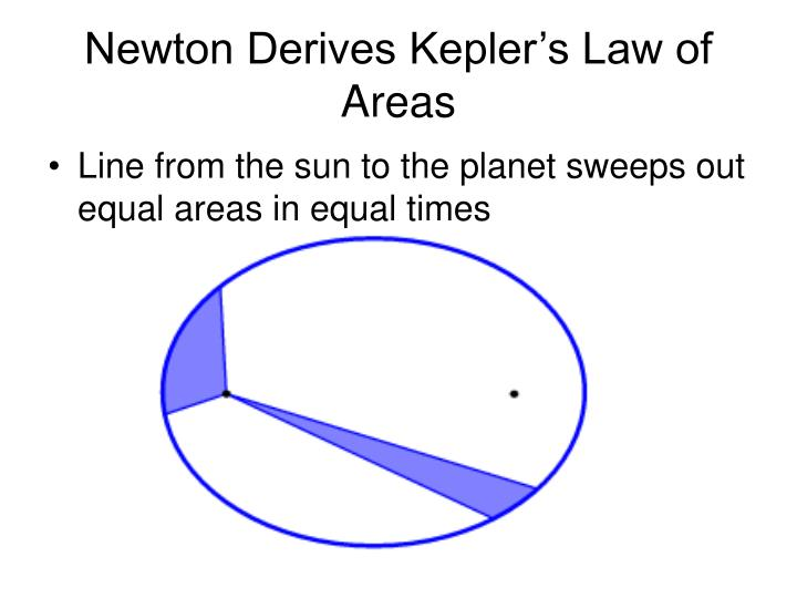 Newton Derives Kepler's Law of Areas