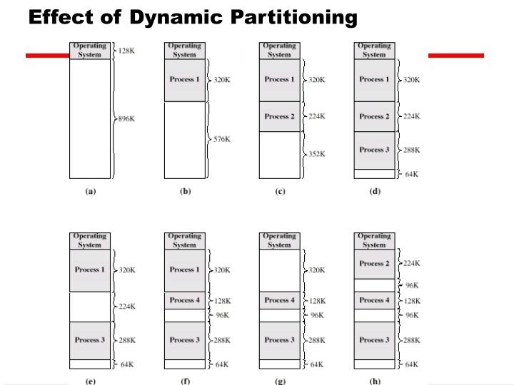 Effect of Dynamic Partitioning