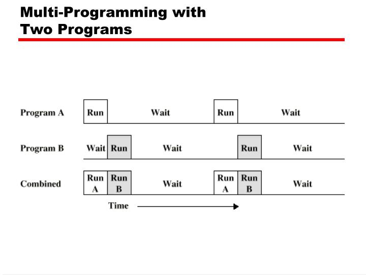 Multi-Programming with