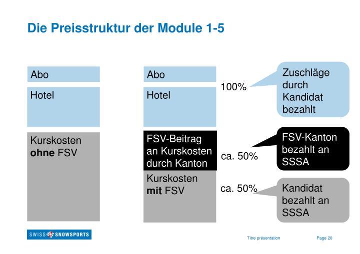 Die Preisstruktur der Module 1-5