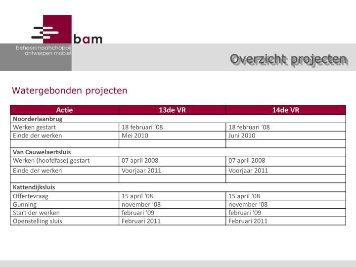 Overzicht projecten