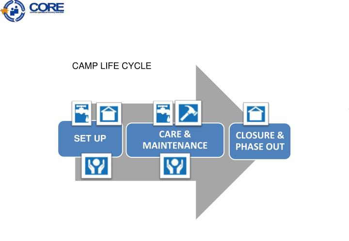 CAMP LIFE CYCLE