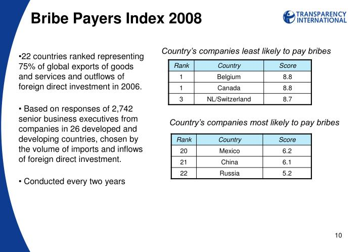 Bribe Payers Index 2008