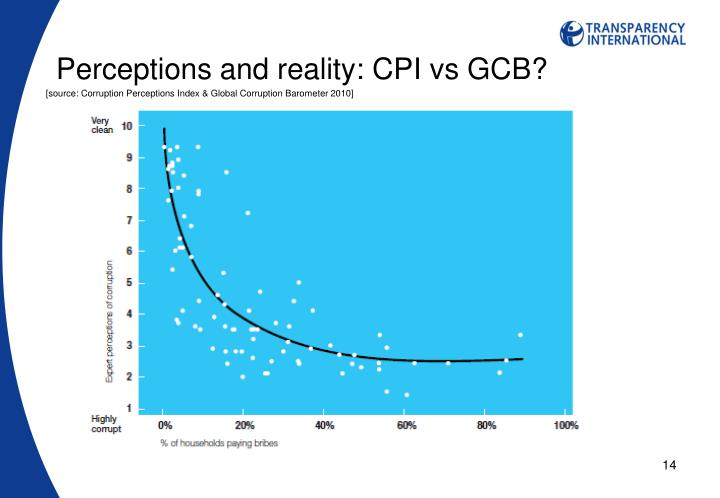 Perceptions and reality: CPI vs GCB?