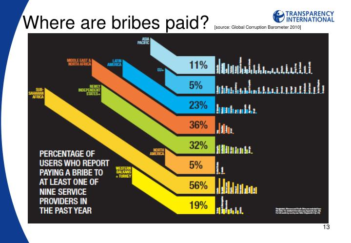 Where are bribes paid?