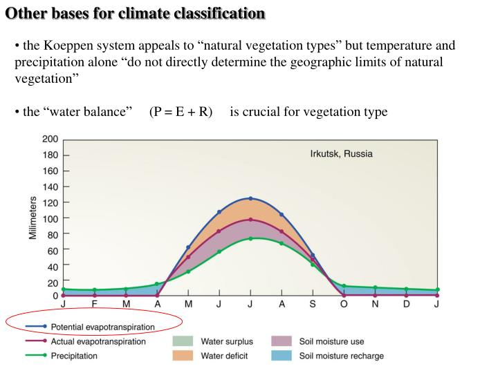Other bases for climate classification