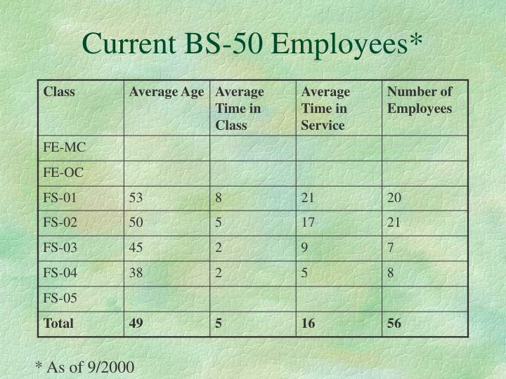 Current BS-50 Employees*