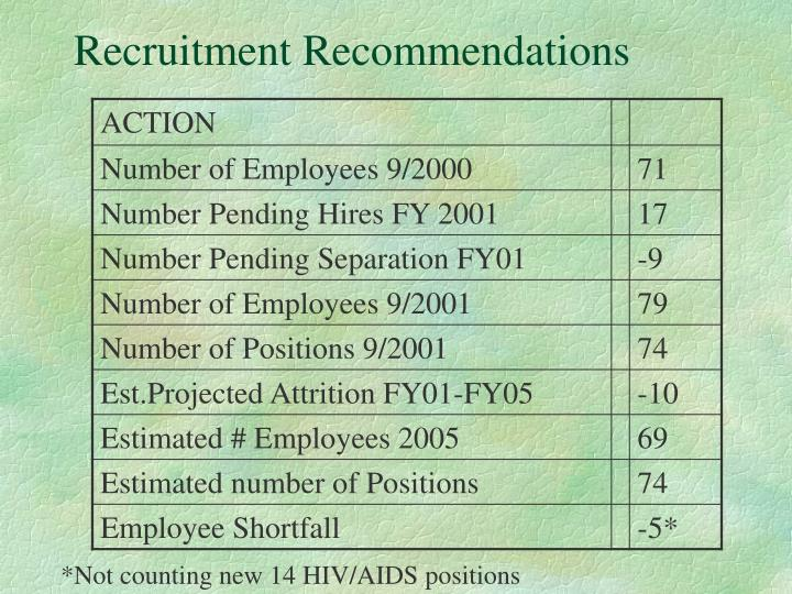 Recruitment Recommendations