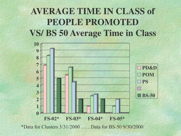 AVERAGE TIME IN CLASS of PEOPLE PROMOTED