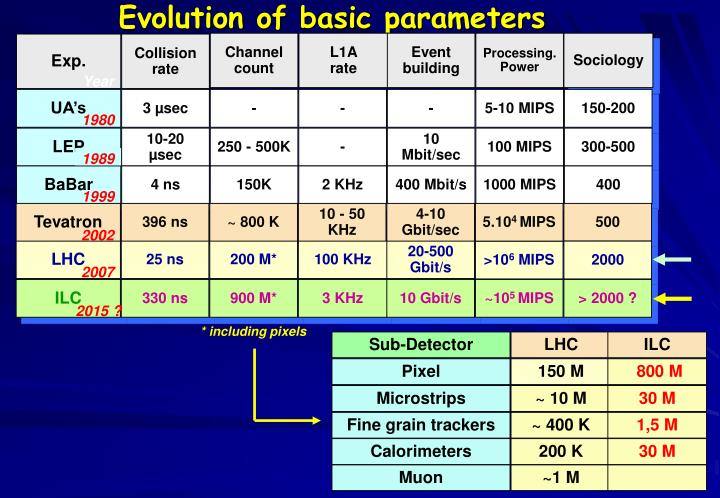 Evolution of basic parameters