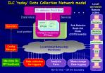 ilc today data collection network model