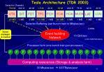 tesla architecture tdr 2003