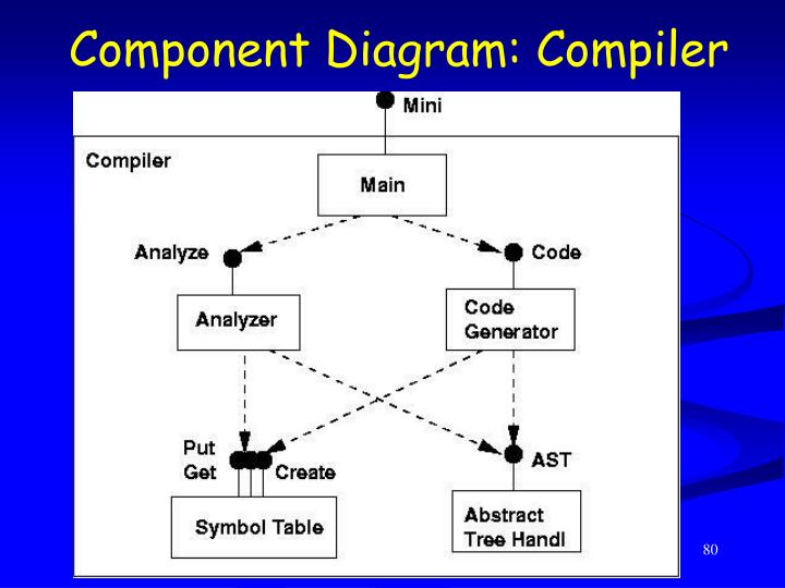 Component Diagram: Compiler