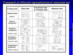 framework of different representations of restaurant sys