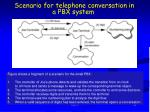 scenario for telephone conversation in a pbx system