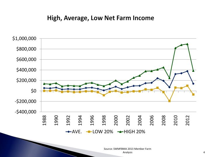 High, Average, Low Net Farm Income