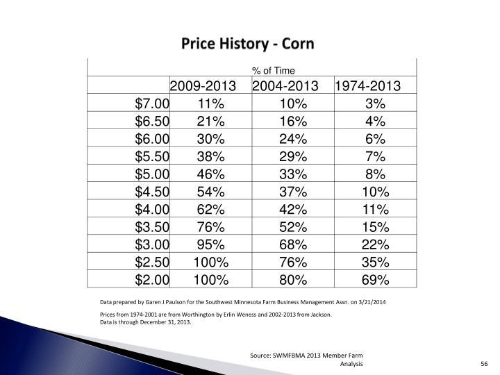 Price History - Corn