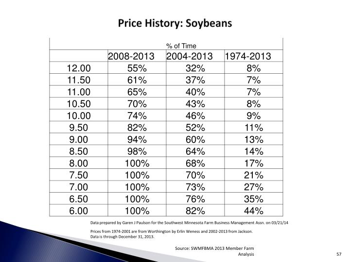 Price History: Soybeans