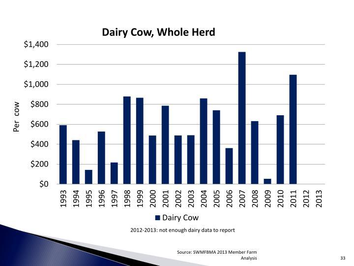 Per  cow