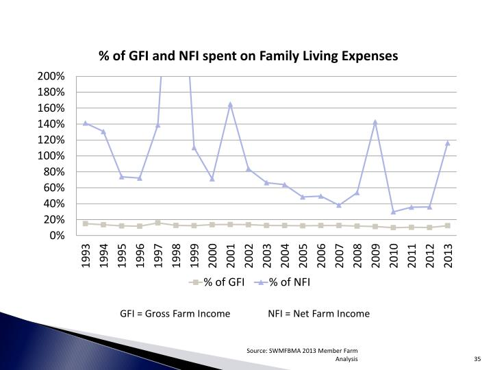GFI = Gross Farm IncomeNFI = Net Farm Income