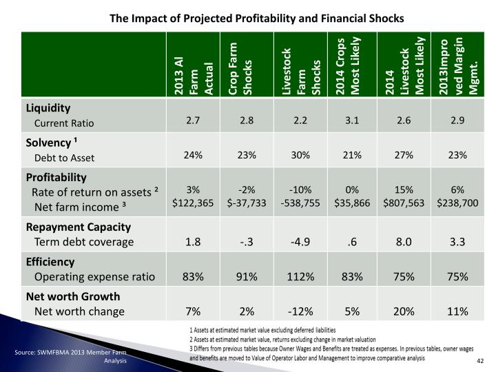 The Impact of Projected
