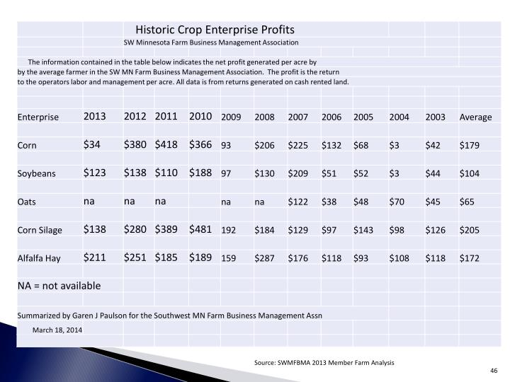 Source: SWMFBMA 2013 Member Farm Analysis