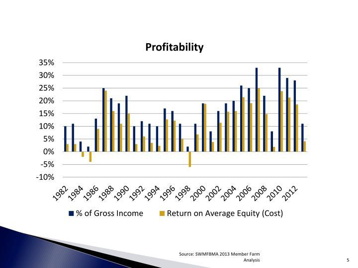 Source: SWMFBMA 2013 Member Farm Analysis