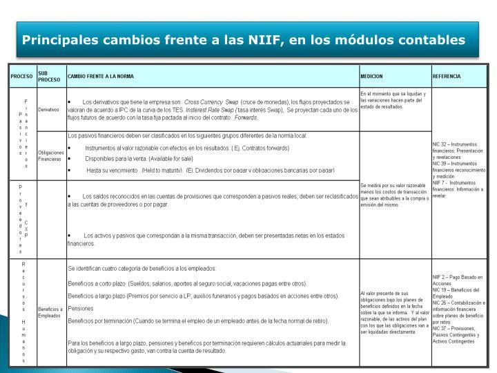 Principales cambios frente a las NIIF, en los módulos contables