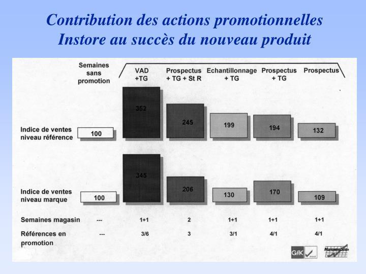 Contribution des actions promotionnelles Instore au succès du nouveau produit