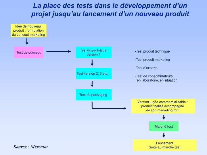 La place des tests dans le développement d'un projet jusqu'au lancement d'un nouveau produit