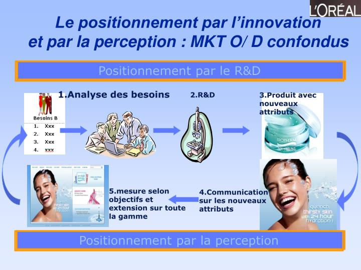 Positionnement par le R&D