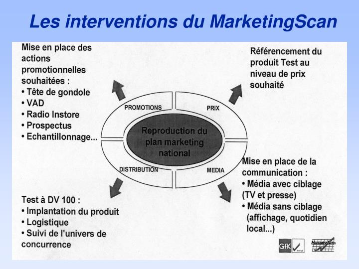 Les interventions du MarketingScan