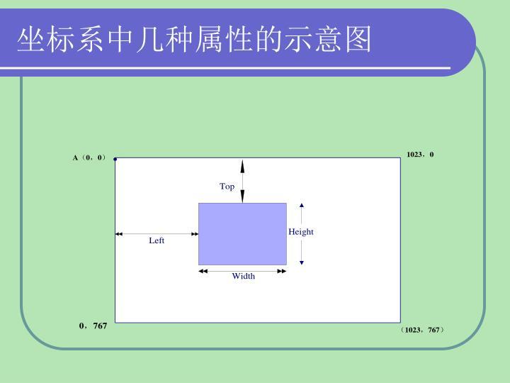 坐标系中几种属性的示意图