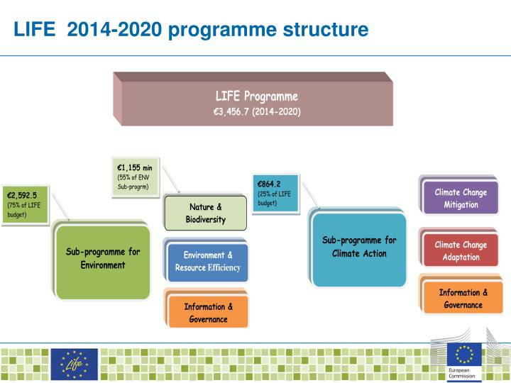 LIFE  2014-2020 programme structure