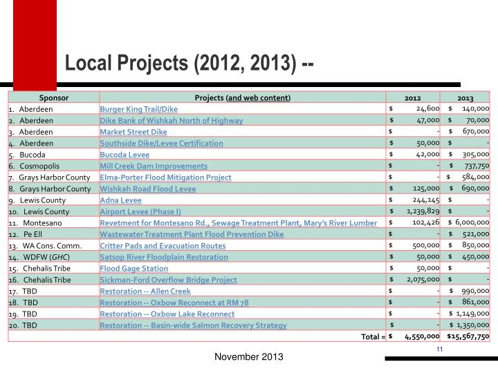 Local Projects (2012, 2013) --